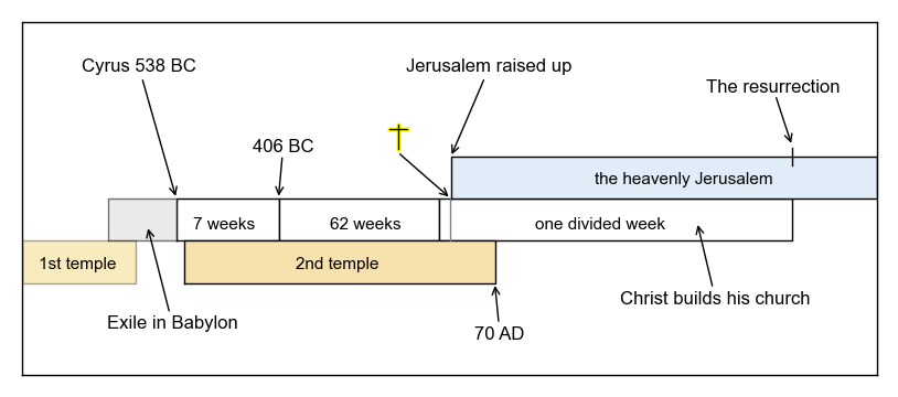the time prophecies of daniel