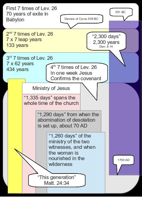 The 70 weeks, and time, times and a half
